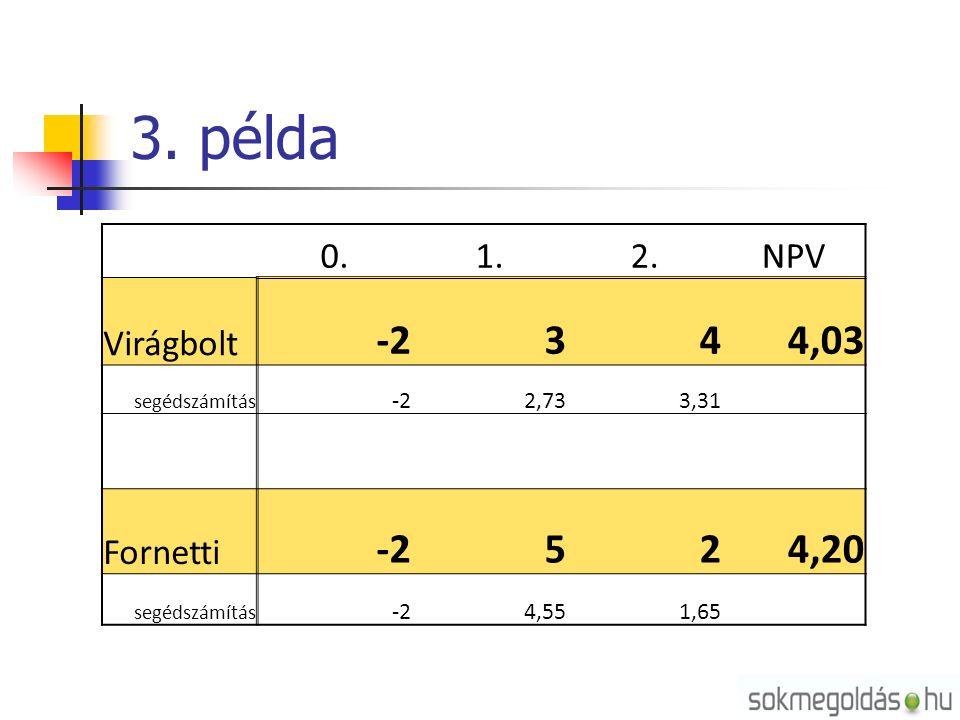 3. példa 0.1.2.NPV Virágbolt -2344,03 segédszámítás -22,733,31 Fornetti -2524,20 segédszámítás -24,551,65