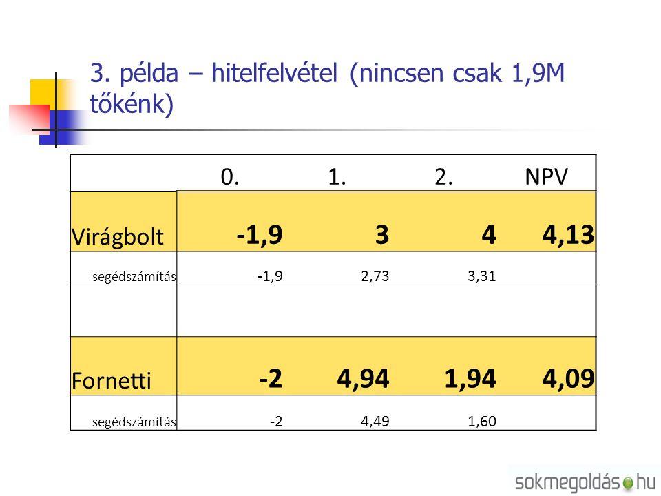 3. példa – hitelfelvétel (nincsen csak 1,9M tőkénk) 0.1.2.NPV Virágbolt -1,9344,13 segédszámítás -1,92,733,31 Fornetti -24,941,944,09 segédszámítás -2