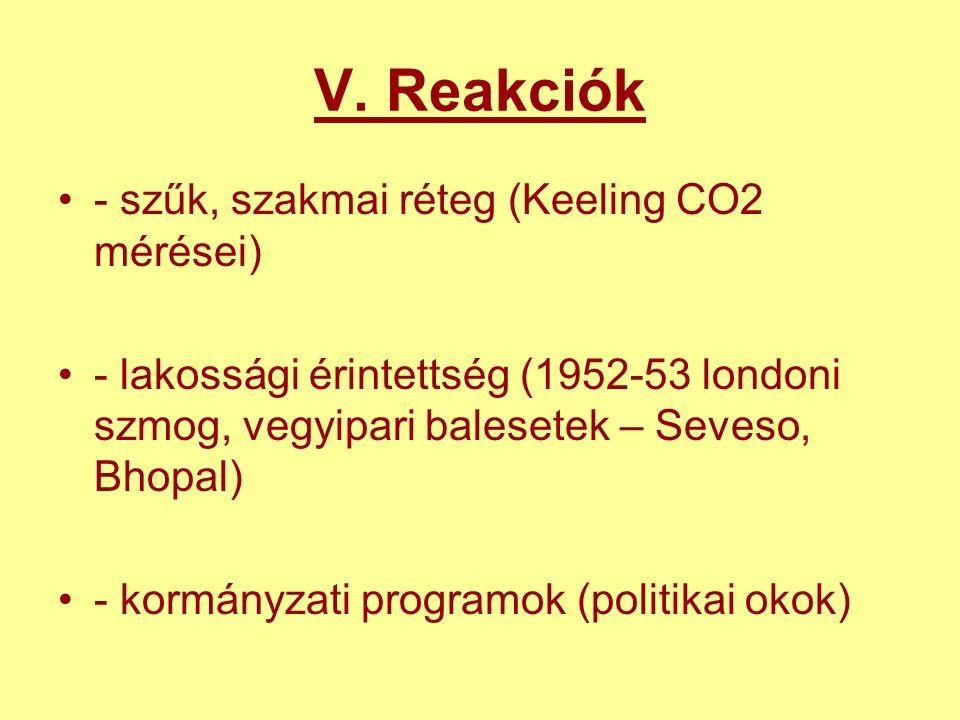V. Reakciók - szűk, szakmai réteg (Keeling CO2 mérései) - lakossági érintettség (1952-53 londoni szmog, vegyipari balesetek – Seveso, Bhopal) - kormán