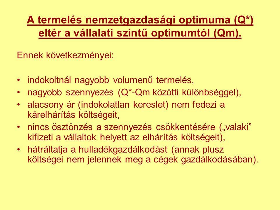 A termelés nemzetgazdasági optimuma (Q*) eltér a vállalati szintű optimumtól (Qm).