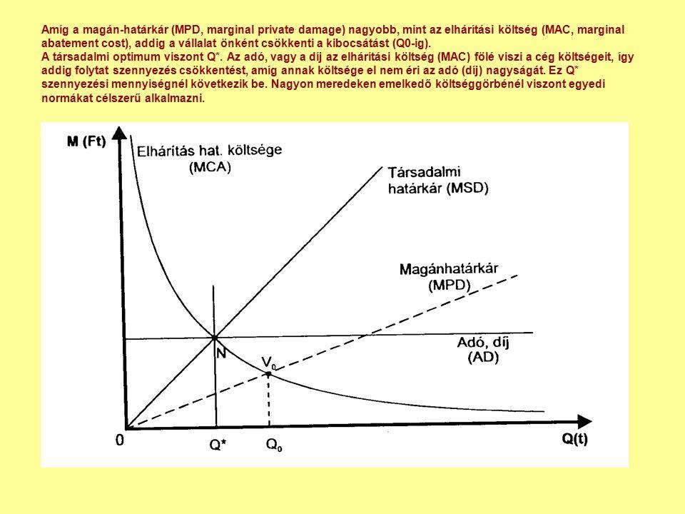 Amíg a magán-határkár (MPD, marginal private damage) nagyobb, mint az elhárítási költség (MAC, marginal abatement cost), addig a vállalat önként csökkenti a kibocsátást (Q0-ig).