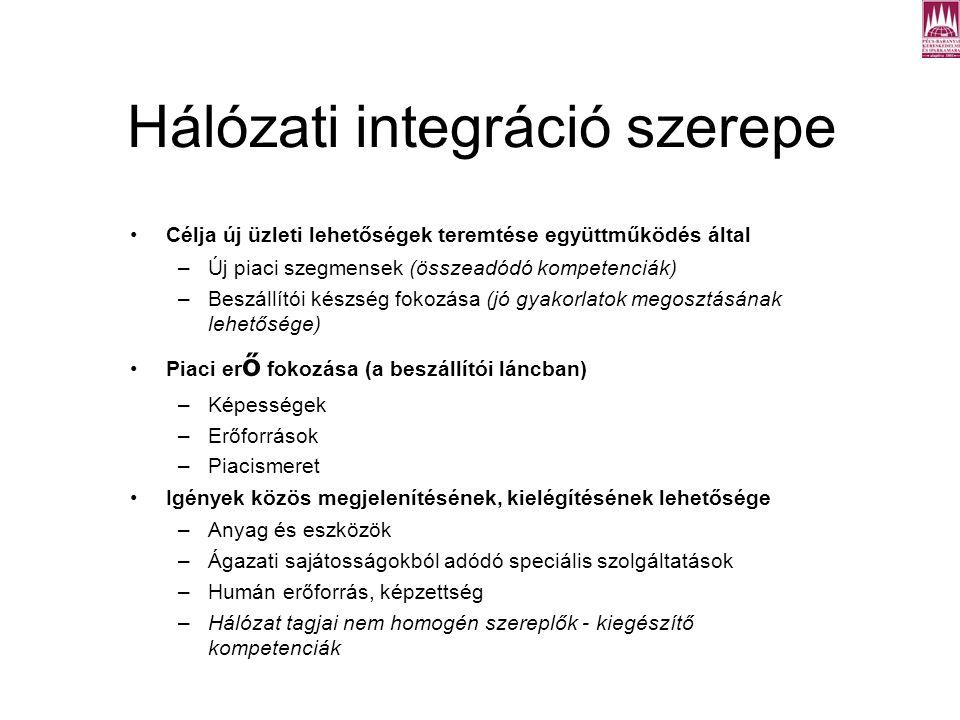 Hálózati integráció szerepe Célja új üzleti lehetőségek teremtése együttműködés által –Új piaci szegmensek (összeadódó kompetenciák) –Beszállítói készség fokozása (jó gyakorlatok megosztásának lehetősége) Piaci er ő fokozása (a beszállítói láncban) –Képességek –Erőforrások –Piacismeret Igények közös megjelenítésének, kielégítésének lehetősége –Anyag és eszközök –Ágazati sajátosságokból adódó speciális szolgáltatások –Humán erőforrás, képzettség –Hálózat tagjai nem homogén szereplők - kiegészítő kompetenciák A klasztermenedzsment európai gyakorlata (Pécs, 2010)