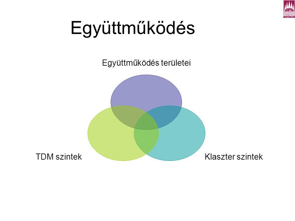 Együttműködés Együttműködés területei Klaszter szintek TDM szintek