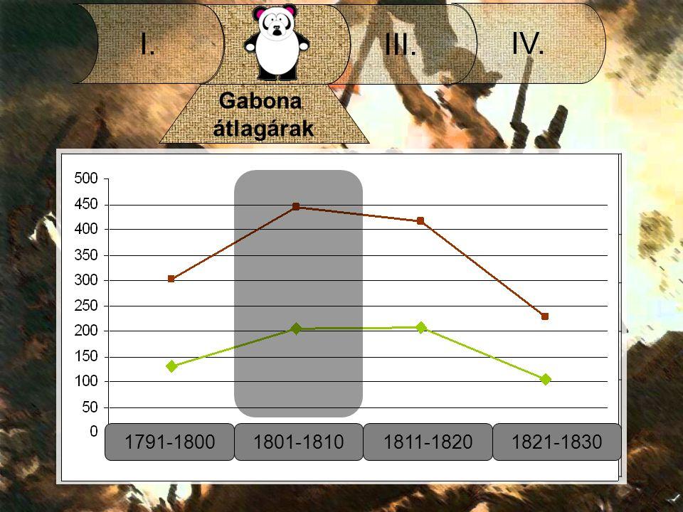 II. I. III. IV. Gabona átlagárak A gabonaárak alakulása 1791-1830 (1761-1780 átlagárai = 100%) ÉvKenyérgabonaTakarmánygabona 1791-1800131171 1801-1810