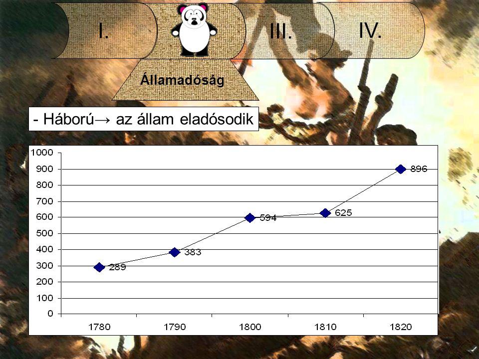 II. I. III. IV. Államadóság - Háború→ az állam eladósodik