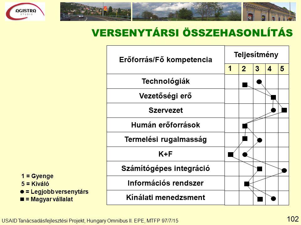 102 1 = Gyenge 5 = Kiváló = Legjobb versenytárs = Magyar vállalat Erőforrás/Fő kompetencia Technológiák Vezetőségi erő Szervezet Humán erőforrások Termelési rugalmasság K+F Számítógépes integráció Információs rendszer Kínálati menedzsment Teljesítmény 1 234 5 USAID Tanácsadásfejlesztési Projekt, Hungary Omnibus II.