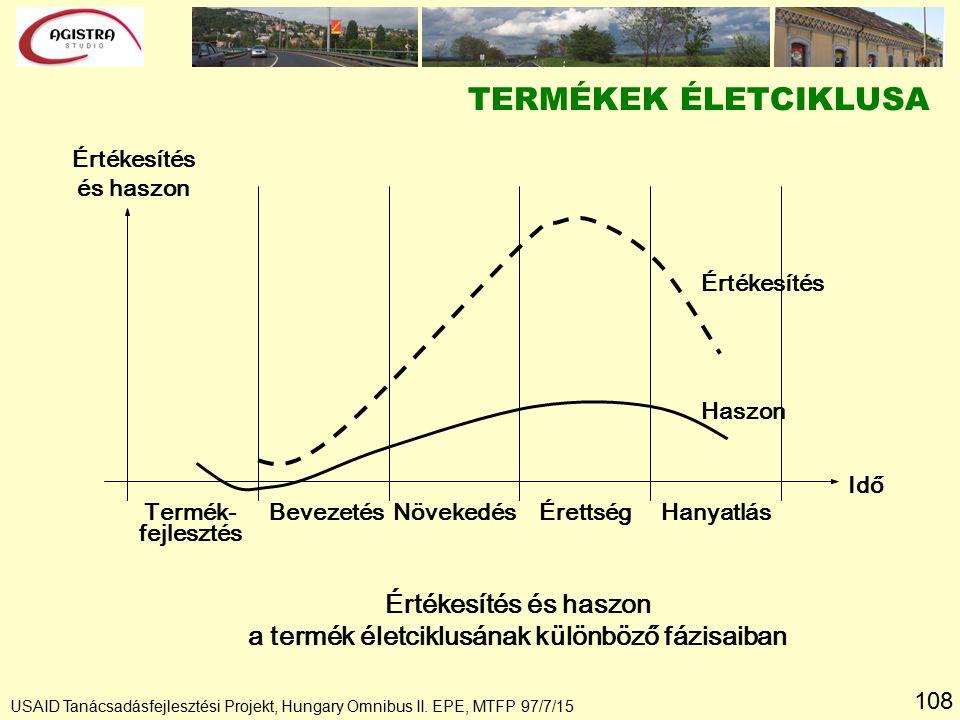 108 TERMÉKEK ÉLETCIKLUSA Értékesítés és haszon a termék életciklusának különböző fázisaiban Értékesítés Haszon Termék- fejlesztés BevezetésNövekedésÉrettségHanyatlás Értékesítés és haszon Idő USAID Tanácsadásfejlesztési Projekt, Hungary Omnibus II.