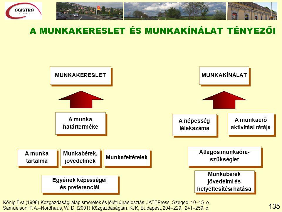135 Kőnig Éva (1998) Közgazdasági alapismeretek és jóléti újraelosztás.