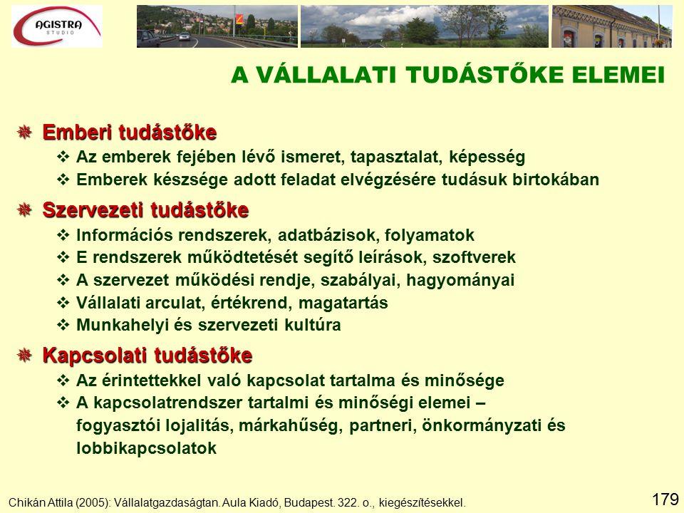 179 A VÁLLALATI TUDÁSTŐKE ELEMEI Chikán Attila (2005): Vállalatgazdaságtan.