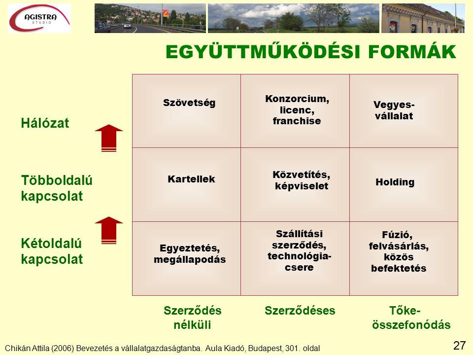 27 EGYÜTTMŰKÖDÉSI FORMÁK Kétoldalú kapcsolat Hálózat Chikán Attila (2006) Bevezetés a vállalatgazdaságtanba.