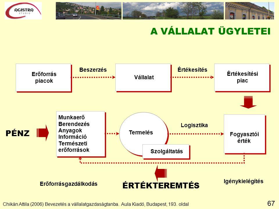 67 A VÁLLALAT ÜGYLETEI Chikán Attila (2006) Bevezetés a vállalatgazdaságtanba.