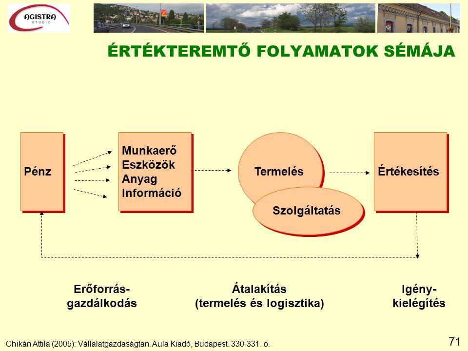 71 ÉRTÉKTEREMTŐ FOLYAMATOK SÉMÁJA Chikán Attila (2005): Vállalatgazdaságtan.