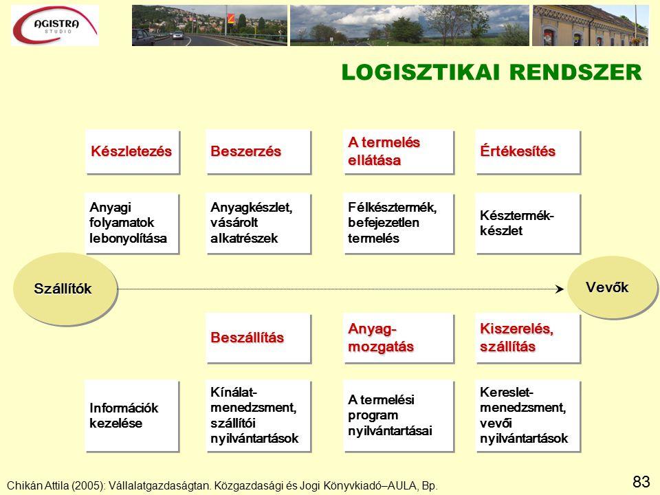 83 Chikán Attila (2005): Vállalatgazdaságtan. Közgazdasági és Jogi Könyvkiadó–AULA, Bp.