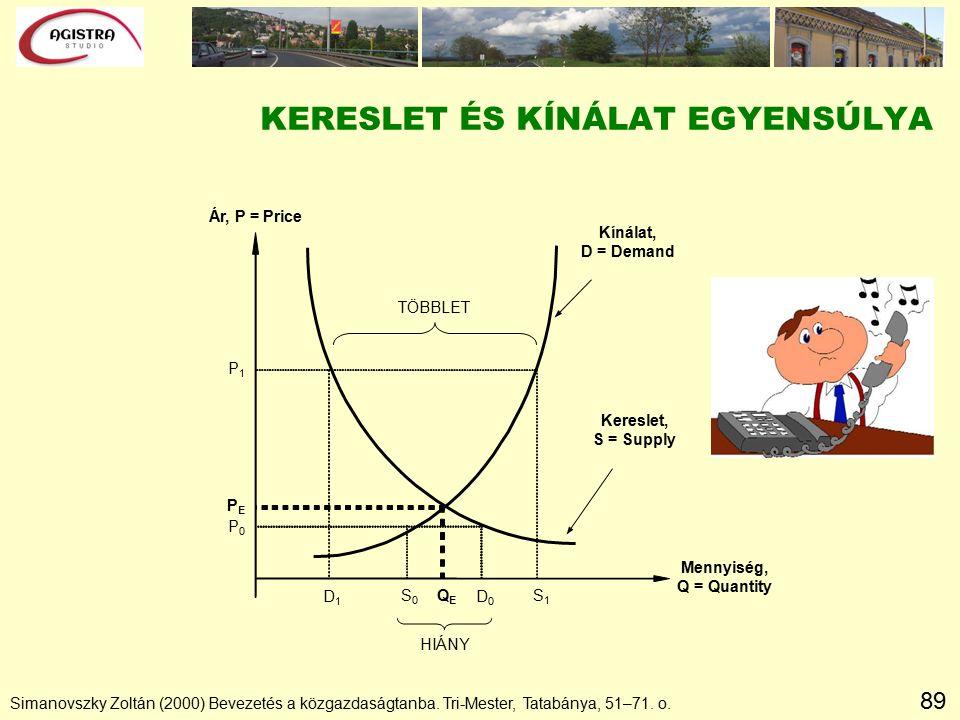89 KERESLET ÉS KÍNÁLAT EGYENSÚLYA Simanovszky Zoltán (2000) Bevezetés a közgazdaságtanba.