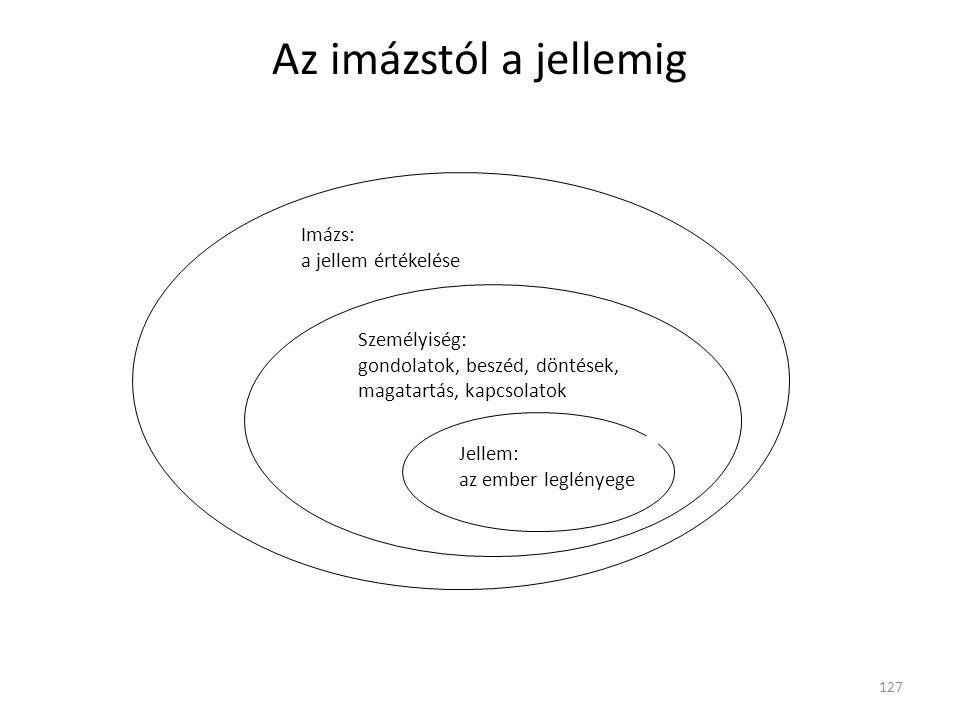 Az imázstól a jellemig 127 Jellem: az ember leglényege Személyiség: gondolatok, beszéd, döntések, magatartás, kapcsolatok Imázs: a jellem értékelése