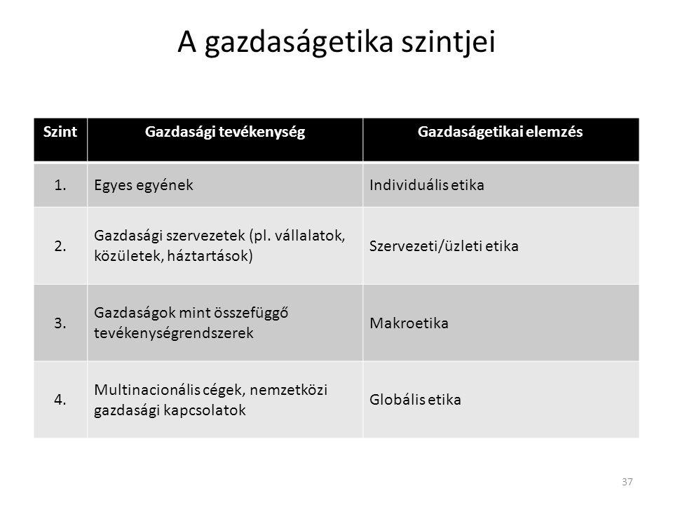 A gazdaságetika szintjei SzintGazdasági tevékenységGazdaságetikai elemzés 1.Egyes egyénekIndividuális etika 2.