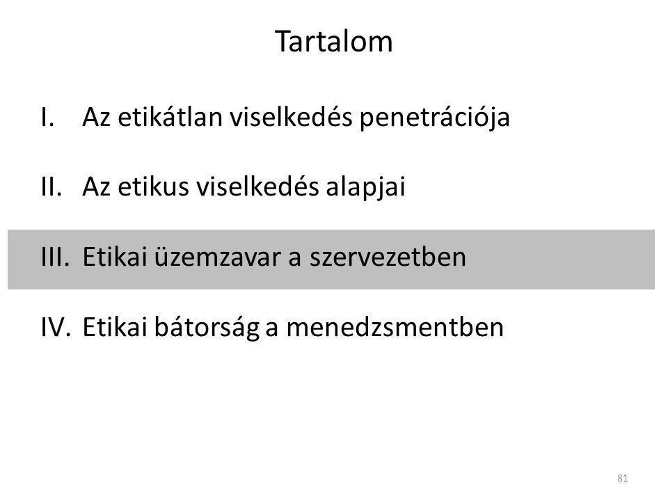 Tartalom I.Az etikátlan viselkedés penetrációja II.Az etikus viselkedés alapjai III.Etikai üzemzavar a szervezetben IV.Etikai bátorság a menedzsmentben 81