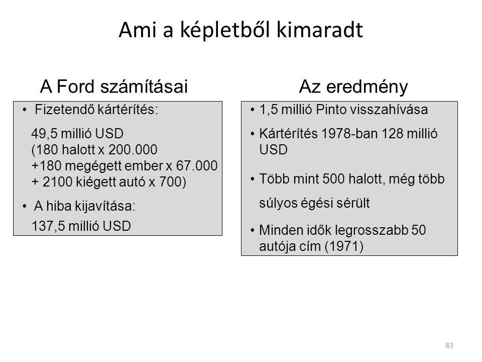 Ami a képletből kimaradt Fizetendő kártérítés: 49,5 millió USD (180 halott x 200.000 +180 megégett ember x 67.000 + 2100 kiégett autó x 700) A hiba kijavítása: 137,5 millió USD 1,5 millió Pinto visszahívása Kártérítés 1978-ban 128 millió USD Több mint 500 halott, még több súlyos égési sérült Minden idők legrosszabb 50 autója cím (1971) A Ford számításaiAz eredmény 83