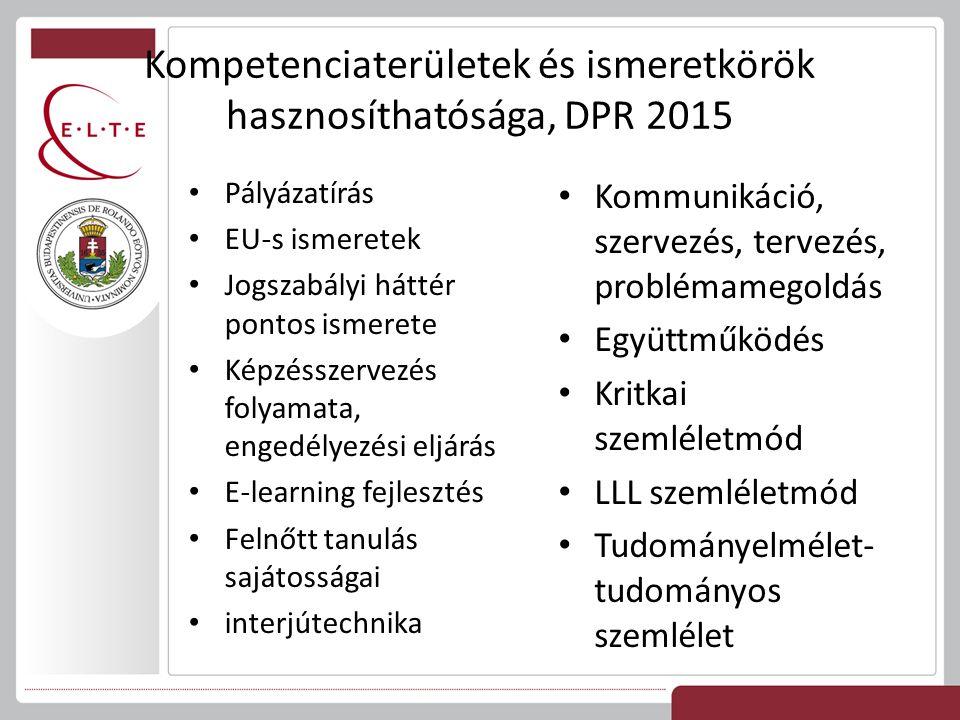 Kompetenciaterületek és ismeretkörök hasznosíthatósága, DPR 2015 Pályázatírás EU-s ismeretek Jogszabályi háttér pontos ismerete Képzésszervezés folyamata, engedélyezési eljárás E-learning fejlesztés Felnőtt tanulás sajátosságai interjútechnika Kommunikáció, szervezés, tervezés, problémamegoldás Együttműködés Kritkai szemléletmód LLL szemléletmód Tudományelmélet- tudományos szemlélet