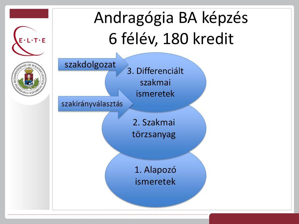 Andragógia BA képzés 6 félév, 180 kredit 1. Alapozó ismeretek 2.