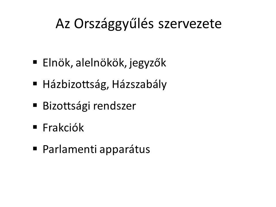 Az Országgyűlés szervezete  Elnök, alelnökök, jegyzők  Házbizottság, Házszabály  Bizottsági rendszer  Frakciók  Parlamenti apparátus