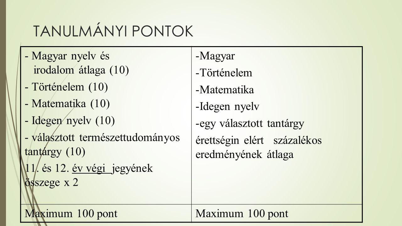 TANULMÁNYI PONTOK - Magyar nyelv és irodalom átlaga (10) - Történelem (10) - Matematika (10) - Idegen nyelv (10) - választott természettudományos tantárgy (10) 11.