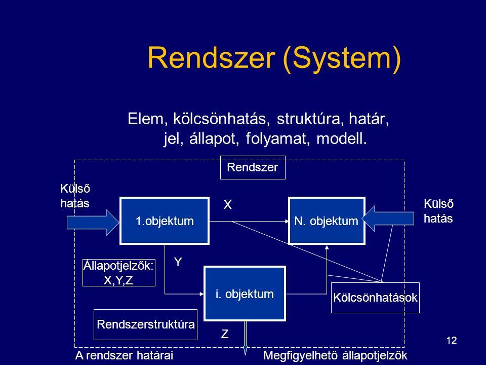 12 Rendszer (System) Elem, kölcsönhatás, struktúra, határ, jel, állapot, folyamat, modell.