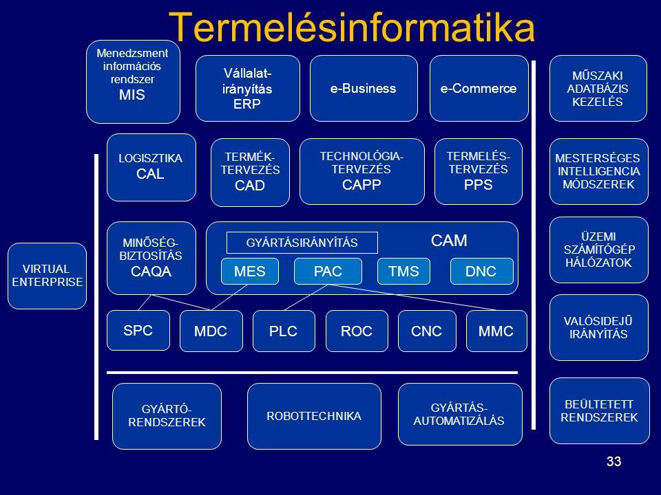 33 Menedzsment információs rendszer MIS Vállalat- irányítás ERP e-Businesse-Commerce MŰSZAKI ADATBÁZIS KEZELÉS VIRTUAL ENTERPRISE LOGISZTIKA CAL TERMÉK- TERVEZÉS CAD TECHNOLÓGIA- TERVEZÉS CAPP TERMELÉS- TERVEZÉS PPS MESTERSÉGES INTELLIGENCIA MÓDSZEREK MINŐSÉG- BIZTOSÍTÁS CAQA MESPACTMSDNC ÜZEMI SZÁMÍTÓGÉP HÁLÓZATOK VALÓSIDEJŰ IRÁNYÍTÁS BEÜLTETETT RENDSZEREK SPC MDCPLCROCCNCMMC GYÁRTÓ- RENDSZEREK ROBOTTECHNIKA GYÁRTÁS- AUTOMATIZÁLÁS GYÁRTÁSIRÁNYÍTÁS CAM Termelésinformatika