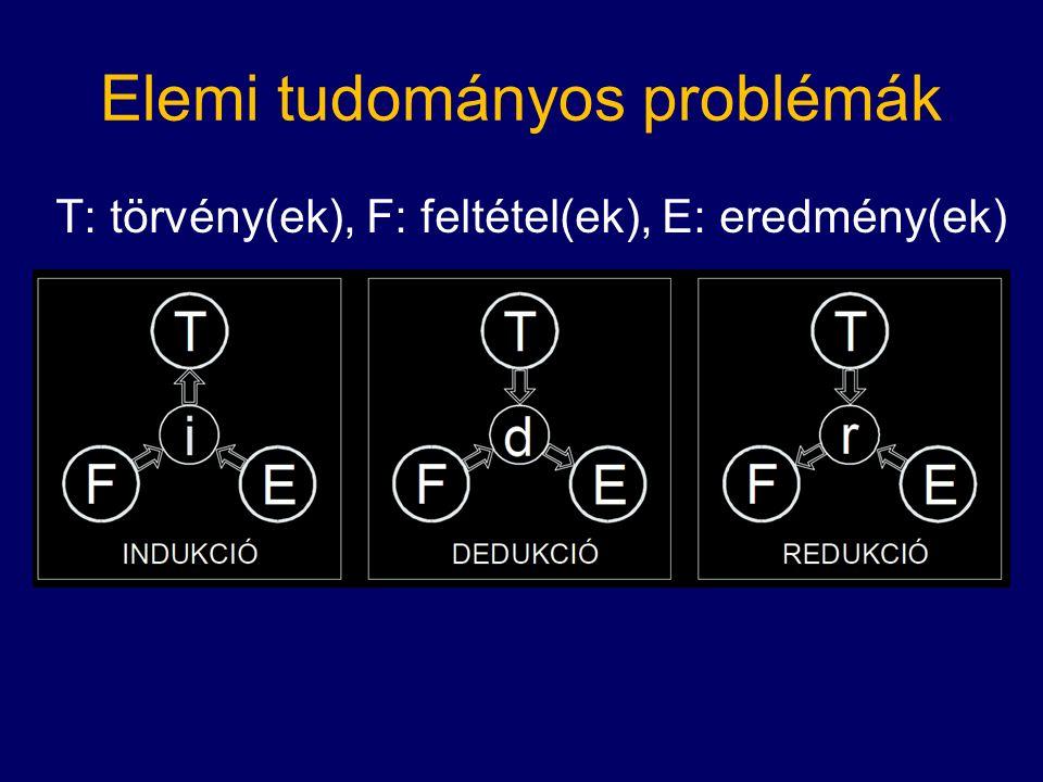 Elemi tudományos problémák T: törvény(ek), F: feltétel(ek), E: eredmény(ek)