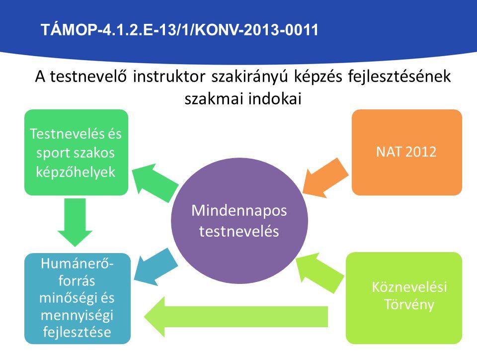 Sportélet átalkulása Testnevelés és sport szakos képzőhelyek Sportfinanszí- rozás megváltozása Humánerő- forrás minőségi és mennyiségi fejlesztése A sport szervezeti változásai A sportvezető képzésfejlesztés szakmai indokai TÁMOP-4.1.2.E-13/1/KONV-2013-0011
