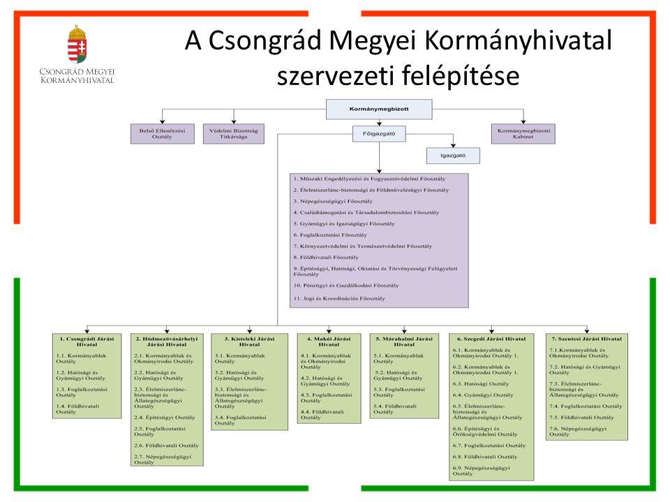 A Csongrád Megyei Kormányhivatal szervezeti felépítése