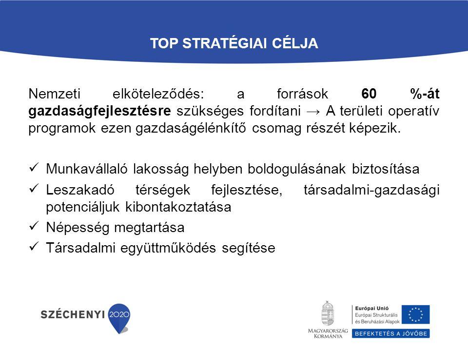 TOP-4.3.1 LEROMLOTT VÁROSI TERÜLETEK REHABILITÁCIÓJA Cél: a leszakadó vagy leszakadással fenyegetett városrészeken koncentráltan megnyilvánuló társadalmi-fizikai-gazdasági problémák komplex módon való kezelése a területen élők társadalmi integrációjának elősegítésének érdekében.