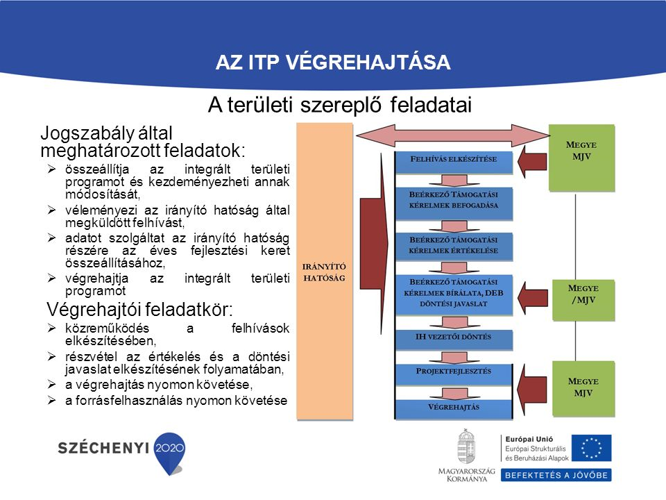 AZ ITP VÉGREHAJTÁSA Jogszabály által meghatározott feladatok:  összeállítja az integrált területi programot és kezdeményezheti annak módosítását,  véleményezi az irányító hatóság által megküldött felhívást,  adatot szolgáltat az irányító hatóság részére az éves fejlesztési keret összeállításához,  végrehajtja az integrált területi programot Végrehajtói feladatkör:  közreműködés a felhívások elkészítésében,  részvétel az értékelés és a döntési javaslat elkészítésének folyamatában,  a végrehajtás nyomon követése,  a forrásfelhasználás nyomon követése A területi szereplő feladatai