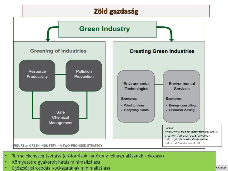 Nagy Boldizsár előadása Zöld gazdaság Forrás: http://www.greenindustryplatform.org/w p-content/uploads/2013/05/Green- Industry-Initiative-for-Sustainable- Industrial-Development.pdf Termelékenység javítása (erőforrások hatékony felhasználásának fokozása) Környezetre gyakorolt hatás minimalizálása Egészségkárosodás kockázatának minimalizálása