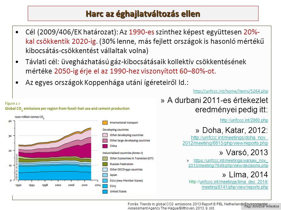 Nagy Boldizsár előadása Harc az éghajlatváltozás ellen Cél (2009/406/EK határozat): Az 1990-es szinthez képest együttesen 20%- kal csökkentik 2020-ig.