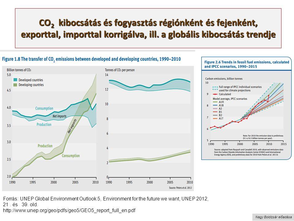 Nagy Boldizsár előadása CO 2 kibocsátás és fogyasztás régiónként és fejenként, exporttal, importtal korrigálva, ill.
