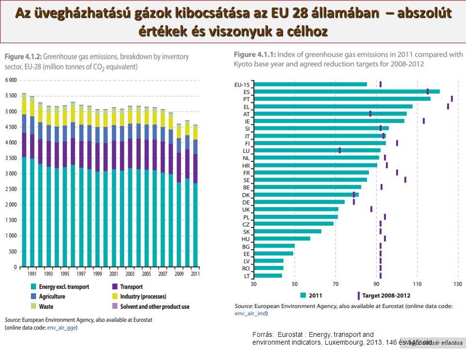 Nagy Boldizsár előadása Az üvegházhatású gázok kibocsátása az EU 28 államában – abszolút értékek és viszonyuk a célhoz Forrás: Eurostat : Energy, transport and environment indicators, Luxembourg, 2013, 146 és 145.