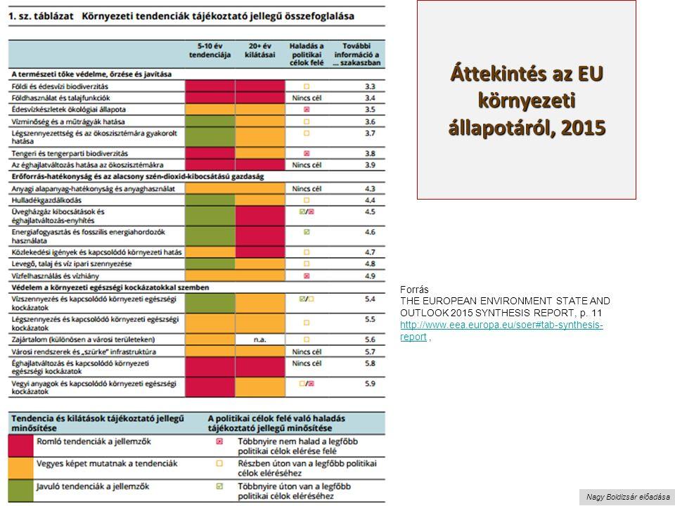Nagy Boldizsár előadása Áttekintés az EU környezeti állapotáról, 2015 Forrás THE EUROPEAN ENVIRONMENT STATE AND OUTLOOK 2015 SYNTHESIS REPORT, p.