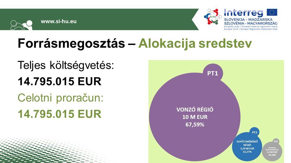 Forrásmegosztás – Alokacija sredstev Teljes költségvetés: 14.795.015 EUR Celotni proračun: 14.795.015 EUR 12