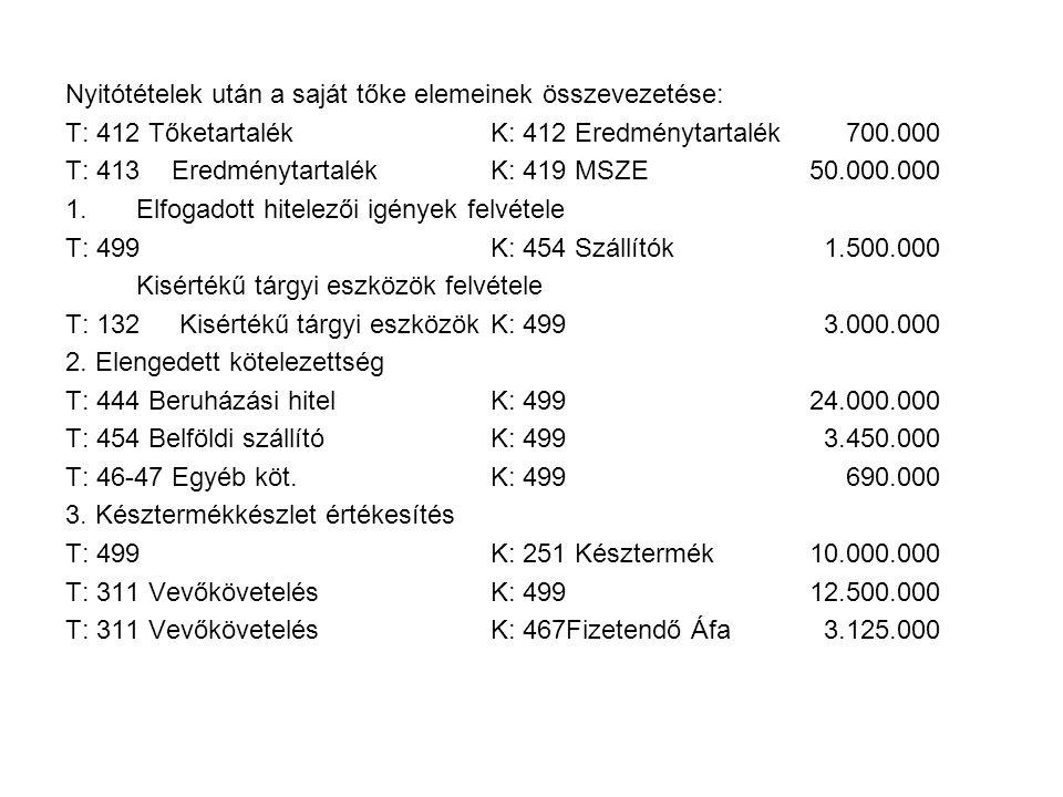 Nyitótételek után a saját tőke elemeinek összevezetése: T: 412 TőketartalékK: 412 Eredménytartalék 700.000 T: 413EredménytartalékK: 419 MSZE50.000.000 1.Elfogadott hitelezői igények felvétele T: 499K: 454 Szállítók 1.500.000 Kisértékű tárgyi eszközök felvétele T: 132 Kisértékű tárgyi eszközökK: 499 3.000.000 2.