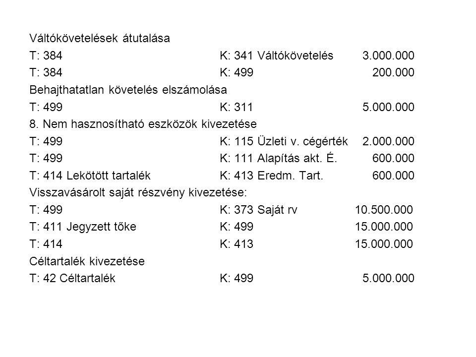 Váltókövetelések átutalása T: 384K: 341 Váltókövetelés3.000.000 T: 384K: 499 200.000 Behajthatatlan követelés elszámolása T: 499K: 3115.000.000 8. Nem