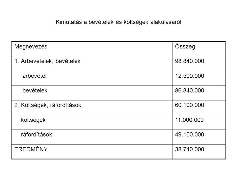 Kimutatás a bevételek és költségek alakulásáról MegnevezésÖsszeg 1. Árbevételek, bevételek98.840.000 árbevétel12.500.000 bevételek86.340.000 2. Költsé