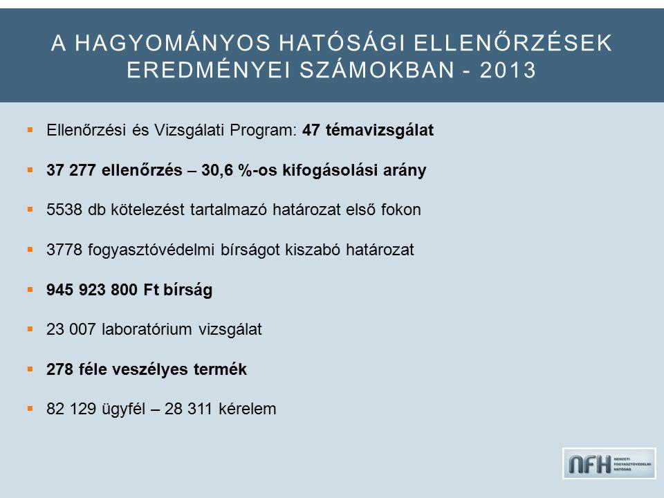 A HAGYOMÁNYOS HATÓSÁGI ELLENŐRZÉSEK EREDMÉNYEI SZÁMOKBAN - 2013  Ellenőrzési és Vizsgálati Program: 47 témavizsgálat  37 277 ellenőrzés – 30,6 %-os kifogásolási arány  5538 db kötelezést tartalmazó határozat első fokon  3778 fogyasztóvédelmi bírságot kiszabó határozat  945 923 800 Ft bírság  23 007 laboratórium vizsgálat  278 féle veszélyes termék  82 129 ügyfél – 28 311 kérelem