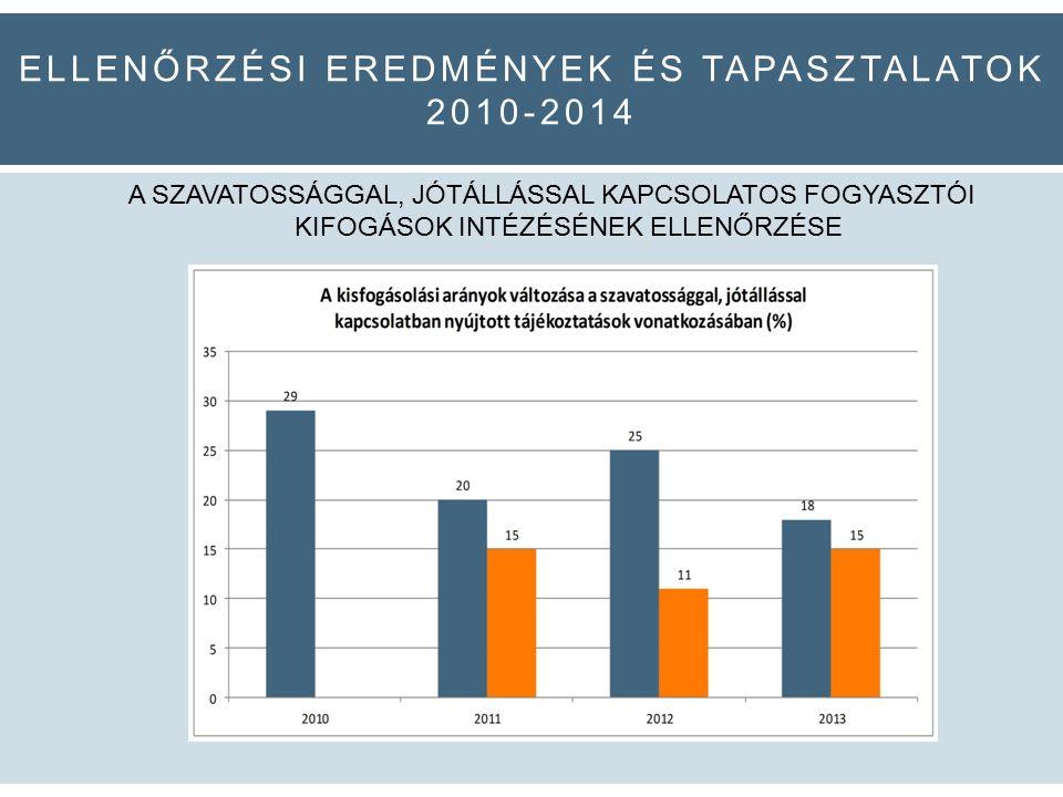 ELLENŐRZÉSI EREDMÉNYEK ÉS TAPASZTALATOK 2010-2014 A SZAVATOSSÁGGAL, JÓTÁLLÁSSAL KAPCSOLATOS FOGYASZTÓI KIFOGÁSOK INTÉZÉSÉNEK ELLENŐRZÉSE