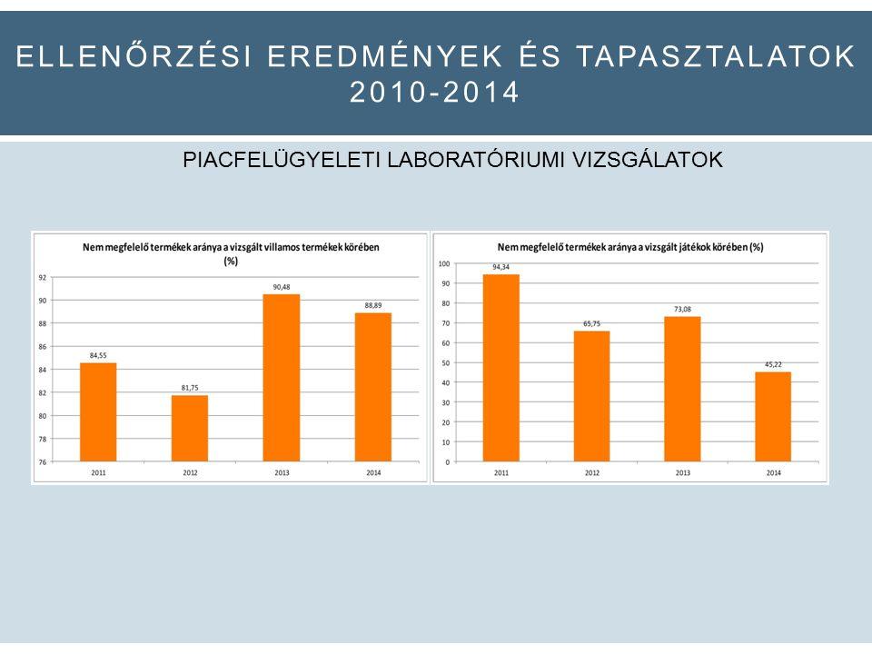 ELLENŐRZÉSI EREDMÉNYEK ÉS TAPASZTALATOK 2010-2014 PIACFELÜGYELETI LABORATÓRIUMI VIZSGÁLATOK