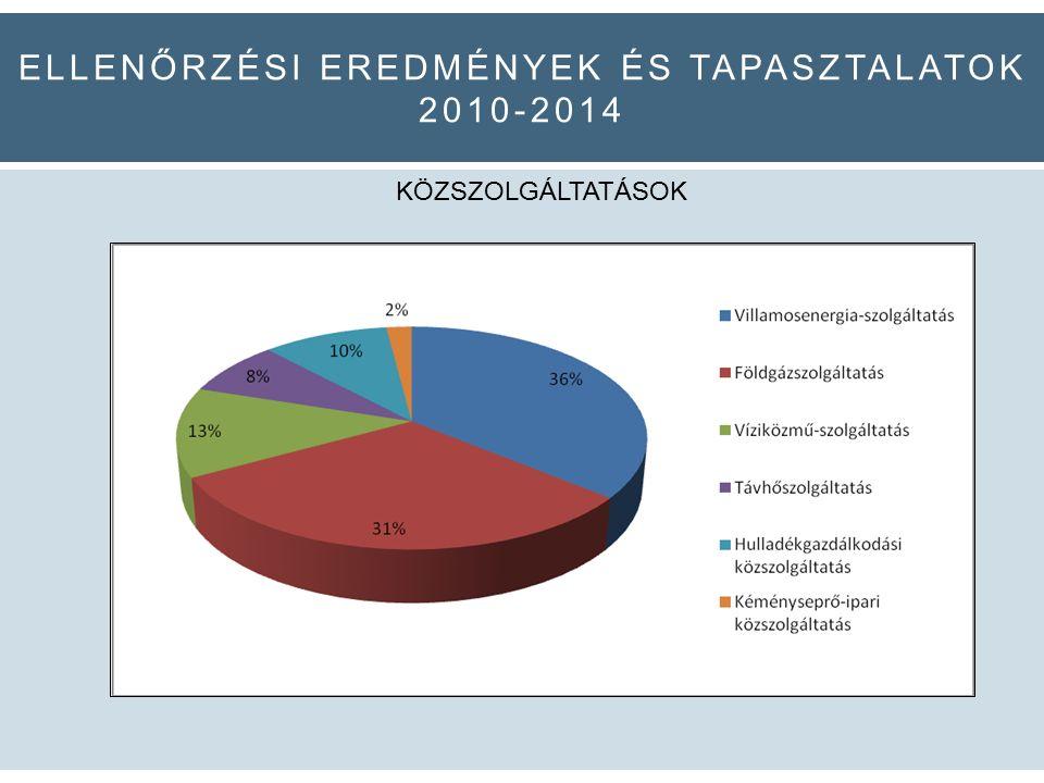ELLENŐRZÉSI EREDMÉNYEK ÉS TAPASZTALATOK 2010-2014 KÖZSZOLGÁLTATÁSOK