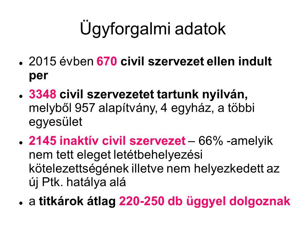 Ügyforgalmi adatok 2015 évben 670 civil szervezet ellen indult per 3348 civil szervezetet tartunk nyilván, melyből 957 alapítvány, 4 egyház, a többi egyesület 2145 inaktív civil szervezet – 66% -amelyik nem tett eleget letétbehelyezési kötelezettségének illetve nem helyezkedett az új Ptk.