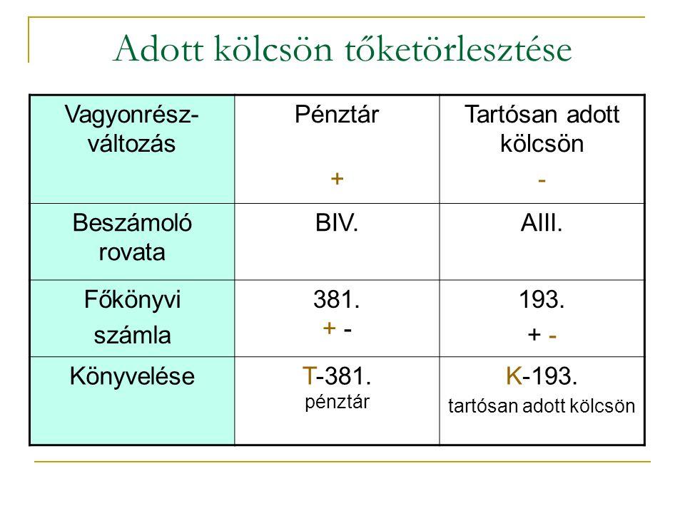 Adott kölcsön tőketörlesztése Vagyonrész- változás Pénztár + Tartósan adott kölcsön - Beszámoló rovata BIV.AIII.