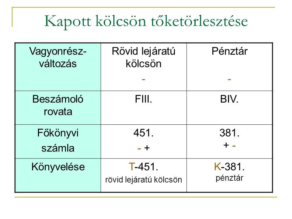 Kapott kölcsön tőketörlesztése Vagyonrész- változás Rövid lejáratú kölcsön - Pénztár - Beszámoló rovata FIII.BIV.