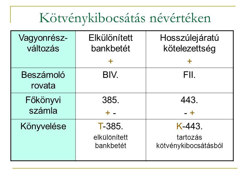 Kötvénykibocsátás névértéken Vagyonrész- változás Elkülönített bankbetét + Hosszúlejáratú kötelezettség + Beszámoló rovata BIV.FII.